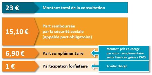 presentation_generale_tarifconsultation_acs