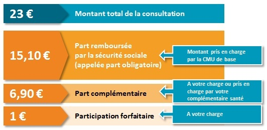 presentation_generale_tarifconsultation_cmu_base