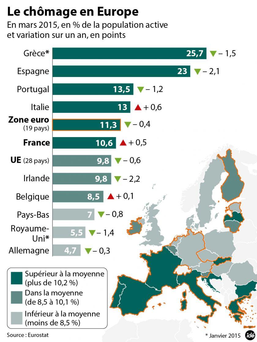 Chômage en France » Avantage Chomage